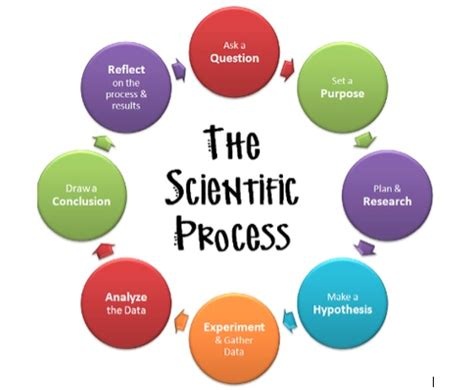 Methodology dissertation secondary data
