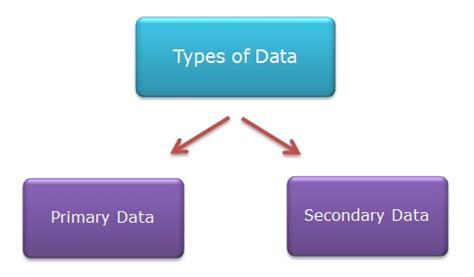 Dissertation methodology using secondary data